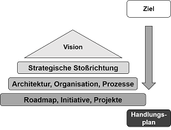 Digitalisierung und IT Strategie