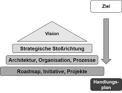 Digitalisierung und IT Strategie