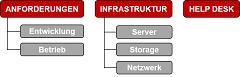IT Organisationsdesign und -entwicklung