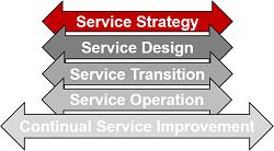 ITIL Prozessberatung